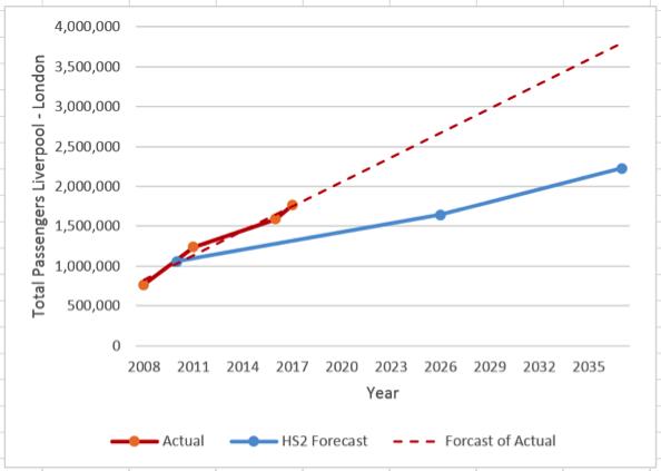 Liverpool - London Passenger Growth